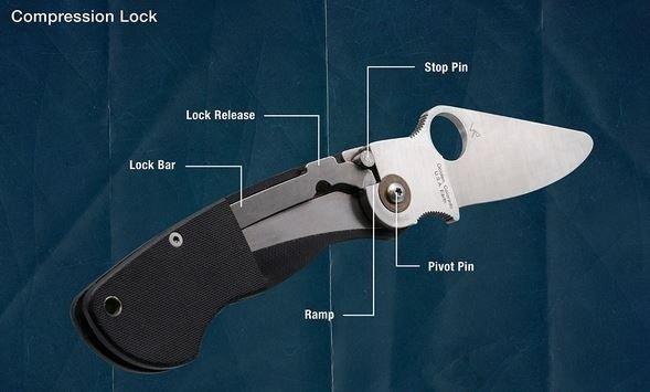 Spyderco Smock - Compression Lock details