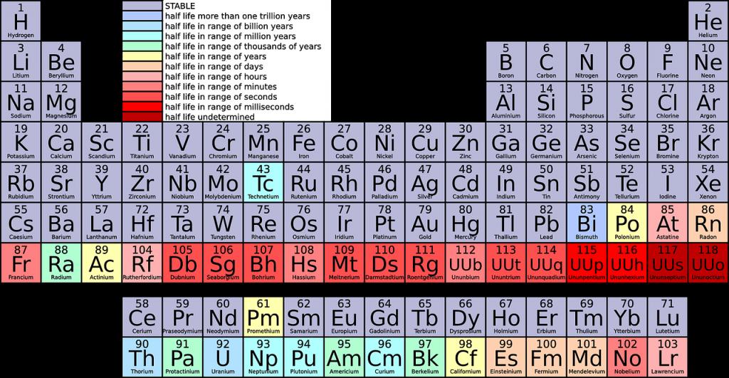 Der beste Messerstahl: Periodensystem der Elemente