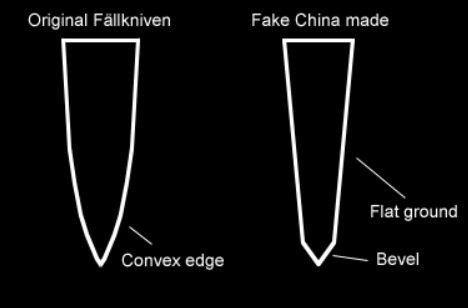 Fake Knives: Fällkniven Fake mit falschem Anschliff