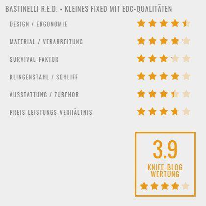 Bastinelli RED - Bewertung